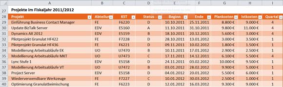 Auszug aus der Tabelle mit den Projektdaten