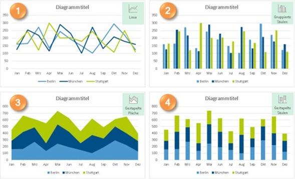 Vier der von Excel 2013 angebotenen Diagrammvarianten