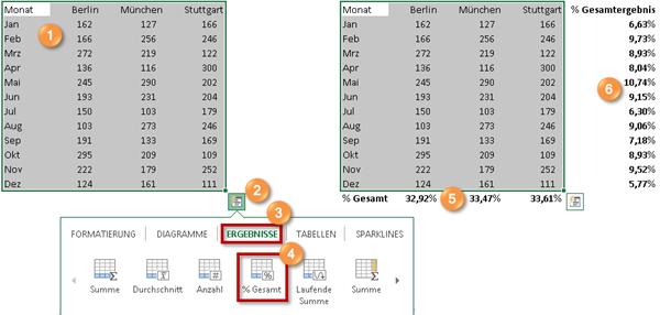 Prozentuale änderung Berechnen : excel 2013 die extrem n tzliche funktion schnellanalyse huegemann ~ Themetempest.com Abrechnung