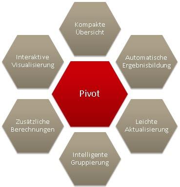 Die Vorteile der Pivot-Funktion in Excel