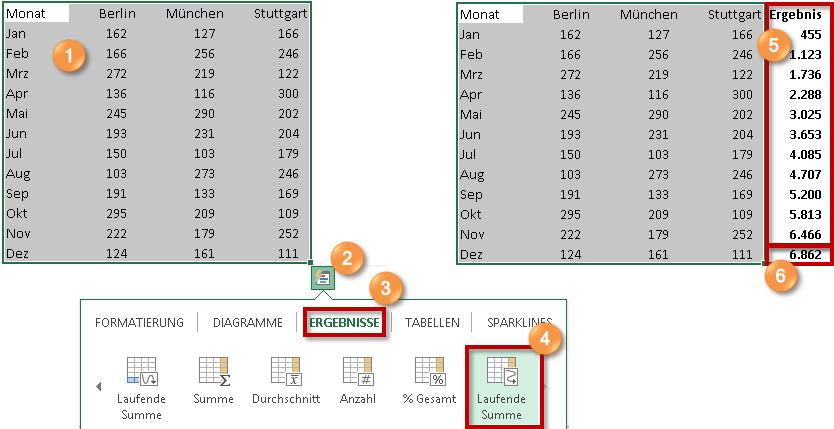 Excel 2013 Mit Kumulierten Summen Stets Den Aktuellen Stand Für Das