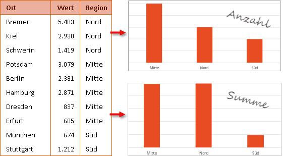 Links die Ausgangstabelle und rechts zwei mögliche Pivot-Diagramme
