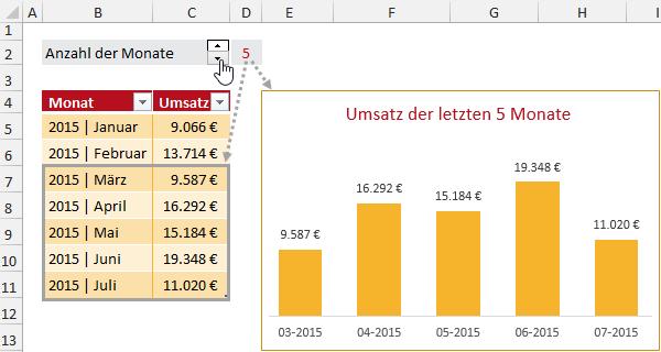 Immer nur die letzten x Monate im Diagramm anzeigen | huegemann ...
