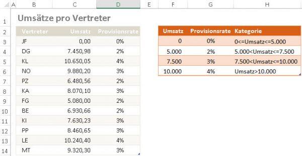 Die Ausgangslage: Umsätze und Provisionstabelle